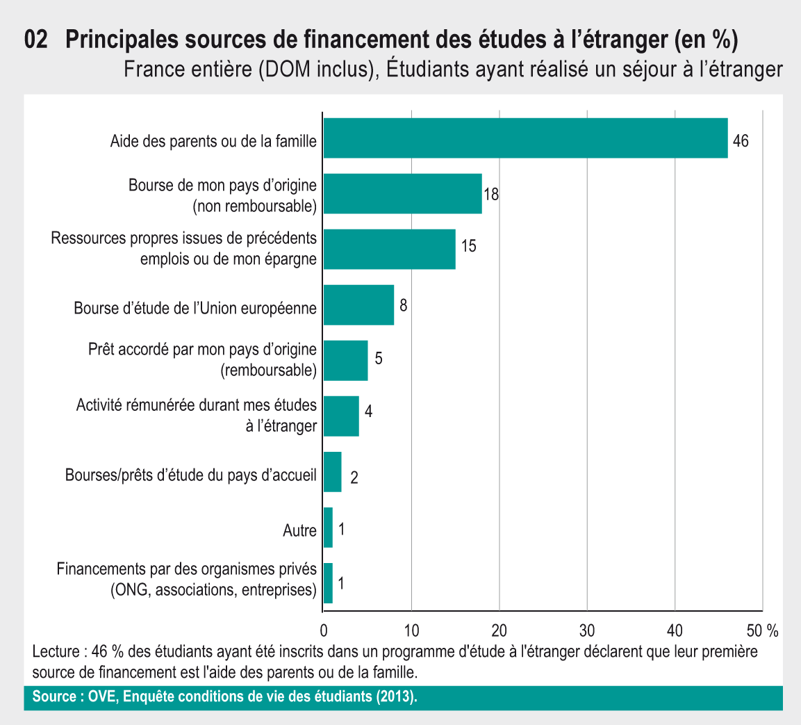 bourse etudiant parents a l'etranger
