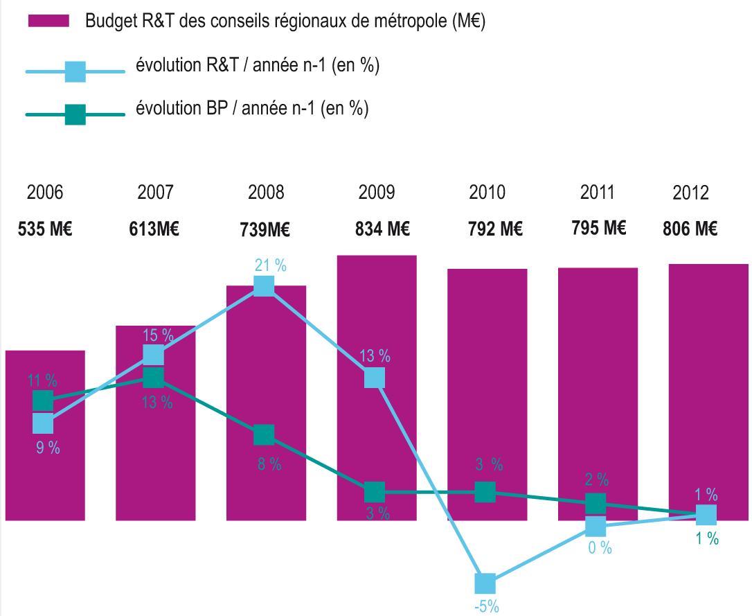 Le financement de la r t par les collectivit s for Dgcl interieur gouv fr